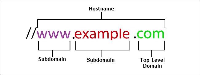 Phần Authority của URL sẽ còn được gọi là hostname