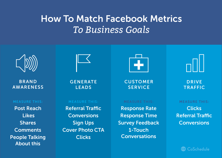 Mục tiêu Facebook ads