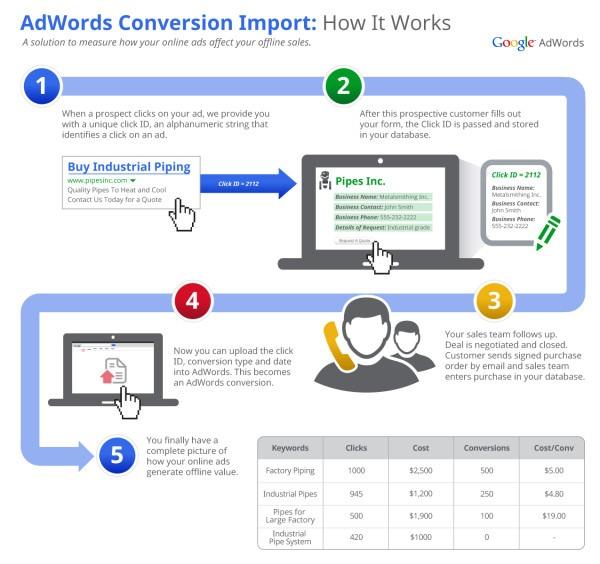 Những lỗi cần tránh khi chạy Google Ads Search