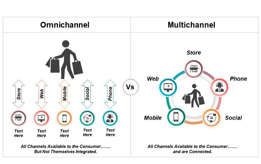 Omni-channel là gì? Phân biệt Omni-channel và Multi-channel?